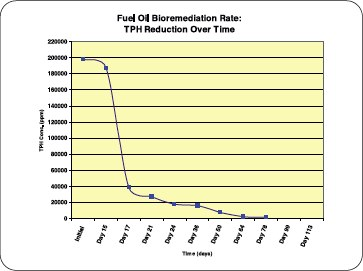 Fuel Oil Bioremediation Rate: TPH reduction over time